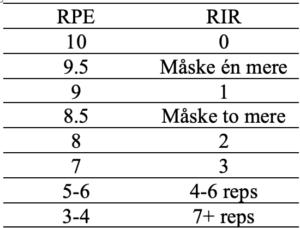 Forklaring af RIR og RPE