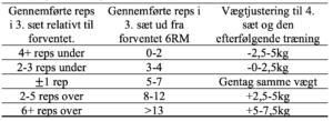 APRE-protokollen fra Mann et al. (2010)