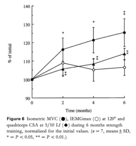 Narici et al. - Tilpasninger i styrke, neutralt drive og muskelvækst i begyndere
