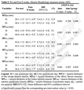 Muskelvækstdata fra Corréa et al. (2021)