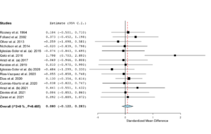 Meta-analyse af clustersæt for styrke